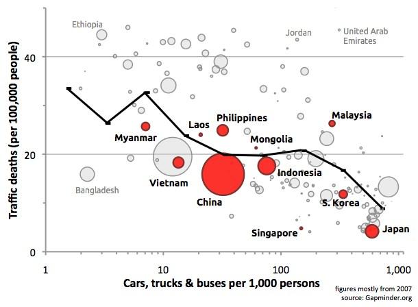 Asian Driving Statistics 82