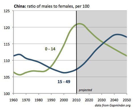 Sex ratio graph in china