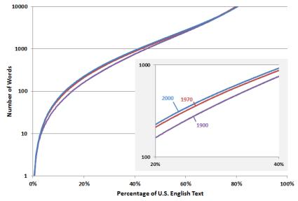 US-English-cumulative-density-function