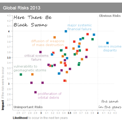 world-economic-forum-global-risks-2013-2