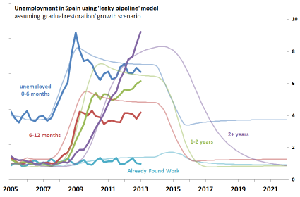simple-model-of-spanish-unemployment