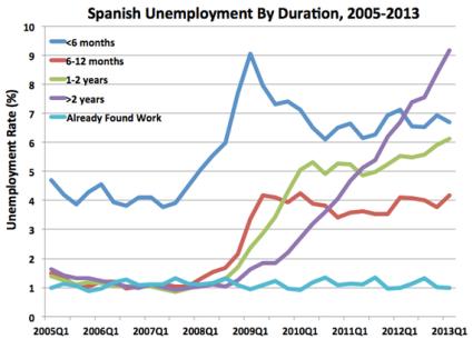 SpainUnemployment1-thumb-570x410-119984