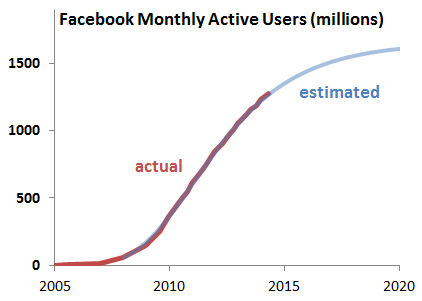 Facebook-monthly-active-users-May-2014