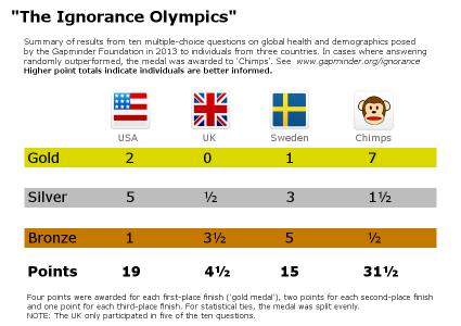 Ignorance-Olympics
