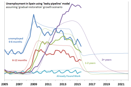 Spain-leaky-pipeline-August-2015