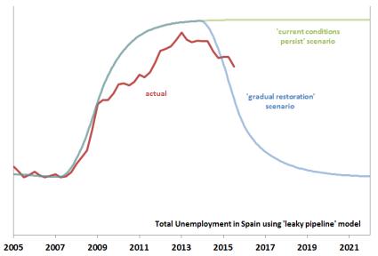 Spain-unemployment-August-2015