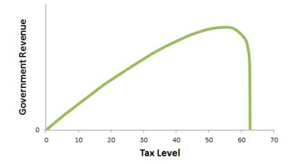 alt-Laffer-Curve