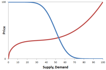alt-Supply-Demand