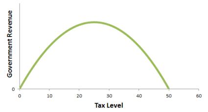 linear-Laffer-Curve
