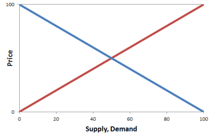 linear-Supply-Demand