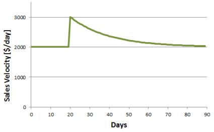 Sales-Velocity-graph